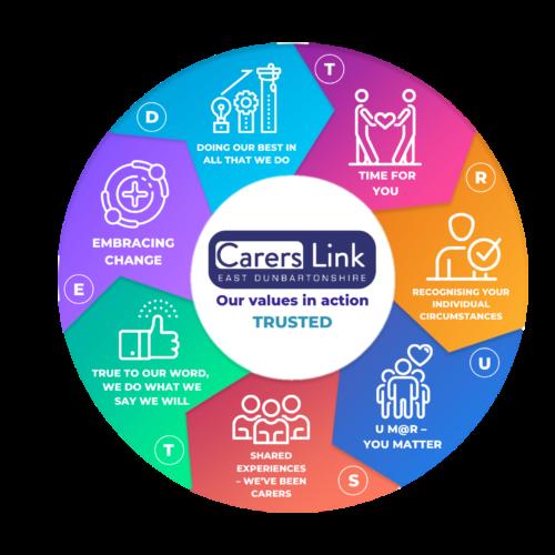 Image illustrating Carers Link's Values